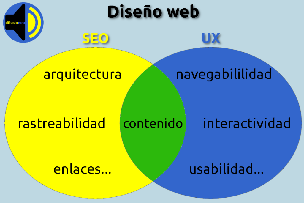 Diseño web difusioneo post