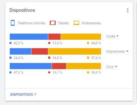captura pantalla Google Adwordsdis positivos